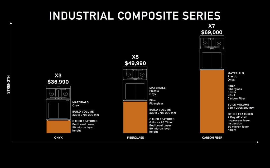 Markforged Industrial X3, X5, X7 Printer Comparison